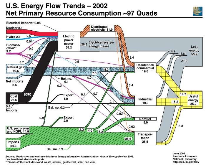 Diagramme des flux d'énergie aux États-Unis (2002). À gauche, l'énergie primaire que le pays consomme, à droite, la fraction d'énergie réellement utilisée (jaune). © Energy & Environment Directorate, Lawrence Livermore National Laboratory, DP
