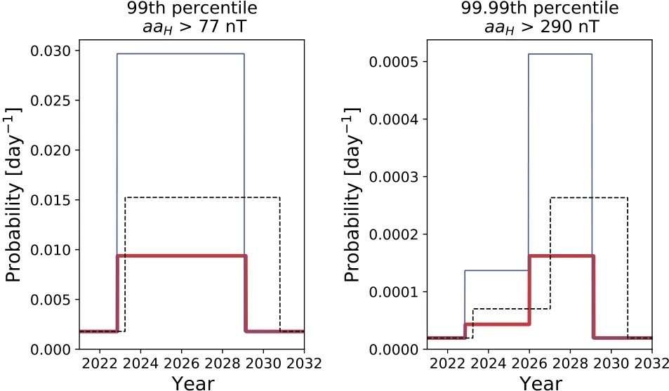 Probabilité des tempêtes solaires modérées (premier graphique) et extrêmes (deuxième graphique) au cours du cycle solaire 25. © Mathew Owens et al., Solar Physics, 2021