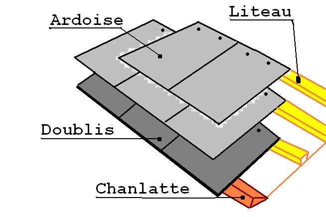La chanlatte - ou chanlate - forme le rang inférieur d'une toiture. © Neri.jp, CC BY-SA 3.0, Wikimedia Commons