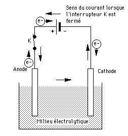 Pile électrochimique