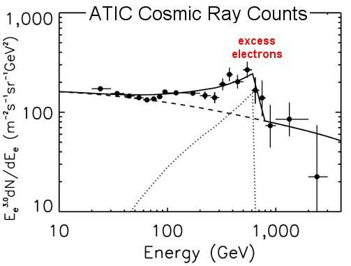 La courbe du flux de rayons cosmiques mesuré par Atic et l'excès d'électrons. Crédit : Nasa-J. Chang