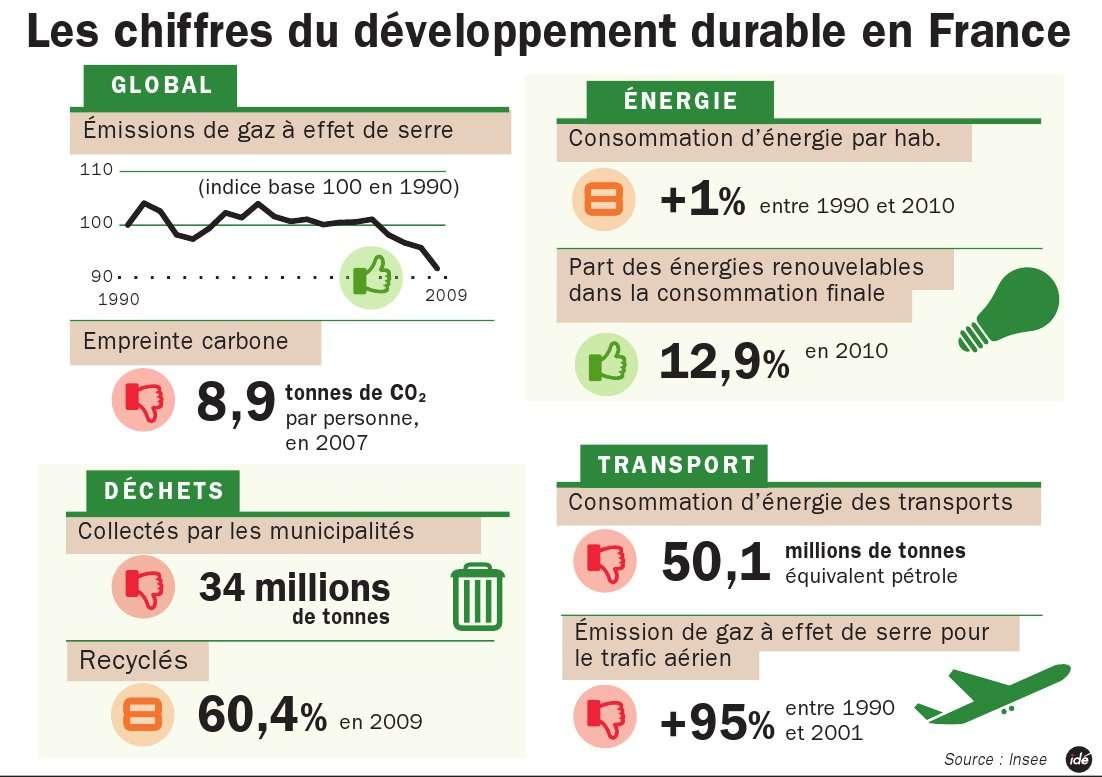 La Semaine du développement durable a lieu en France du 1er au 7 avril 2012. © ide