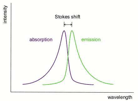 Le déplacement de Stokes se produit lorsque la raie ré-émise par un système atomique ne correspond pas à celle absorbée. Lorsque la longueur d'onde est supérieure, on parle de déplacement Stokes. C'est ce que l'on voit sur ce schéma où l'intensité des raies est en ordonnée avec la longueur d'onde en abscisse. Dans le cas contraire, c'est un déplacement anti-Stokes. Licence Commons