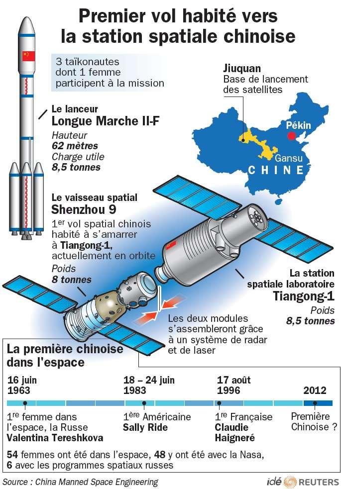 La mission Shenzhou-9, quatrième vol habité chinois, comprendra un rendez-vous spatial avec Tiangong-1, un module habitable en orbite depuis septembre 2011. © Idé/Reuters