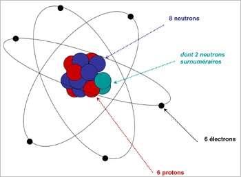 Un atome de carbone 14. Les 6 électrons tournent autour d'un noyau comprenant 6 protons (en rouge) et 8 neutrons (en bleu). C'est deux neutrons de trop : le noyau est instable et les 2 neutrons surnuméraires (en bleu ciel) sont facilement éjectés. L'atome devient alors un carbone 12, stable. © DR