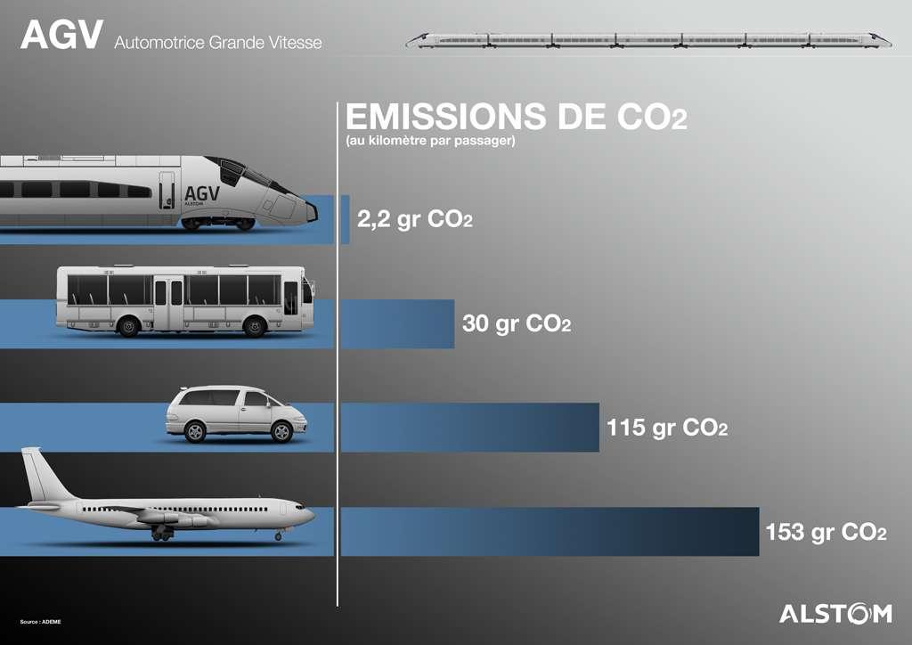 Emissions de dioxyde de carbone par kilomètre parcouru et par passager. Bien sûr, ce document, aimablement fourni par Alstom, met l'AGV en tête. Le vélo serait tout de même mieux placé... © Alstom