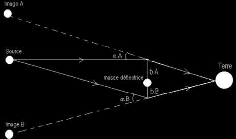 Modèle simple de lentille gravitationnelle : l'observateur perçoit 2 images principales de la source de part et d'autre de la lentille (masse déflectrice). L'angle alpha de déviation vaut 4G.M/(b.c²).