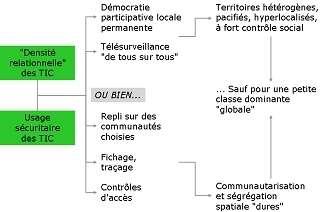 Un exemple de liens entre évolutions technologiques et évolution des territoires