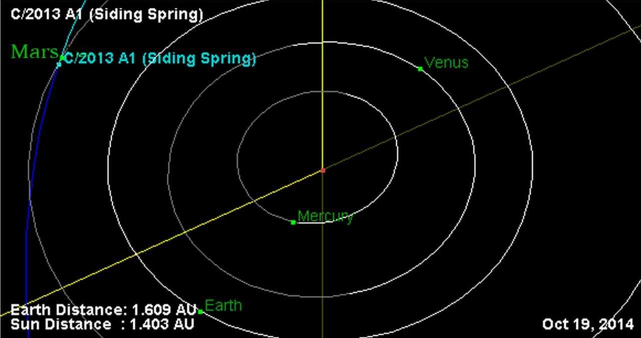 Le 19 octobre 2014, la comète C/2013 A1 passera vraiment très près de la planète Mars. Les calculs d'incertitude n'excluent pas une collision. © JPL, Nasa