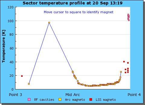 La courbe de température des aimants du secteur 34. Une température pouvant atteindre presque 100 kelvins est bien visible. Crédit : Cern