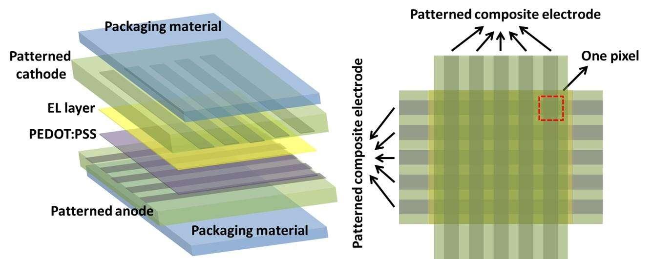 Ce schéma montre la conception en couches de l'écran Oled. La couche de polymère électroluminescent (EL layer) est prise entre une cathode et une anode qui sont constituées d'un réseau de nanofils d'argent et enrobées dans un polymère élastique et transparent (packaging material). Les électrodes sont croisées à 90°, et chaque intersection représente un pixel. © UCLA