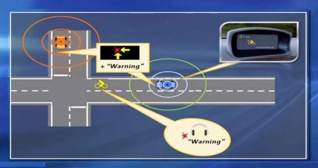 Comme le montre le schéma ci-dessus, les conducteurs des voitures peuvent recevoir un signal en cas d'arrivée d'un cycliste près de l'intersection vers laquelle ils se dirigent. Mais le cycliste peut aussi être prévenu, via son smartphone, de la présence de voitures près de lui. © General Motors
