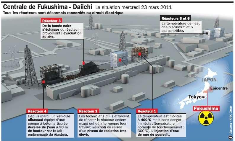 Hier, 24 mars, le réacteur 3 fumait en noir. On ne sait toujours pas ce qui s'était passé dans cette installation et il est à craindre que l'enceinte de confinement, voire la cuve, soit endommagée, laissant échapper des émanations radioactives. © Idé