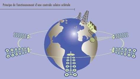 Principe de fonctionnement d'un réseau de centrales électriques solaires, selon la Nasa.