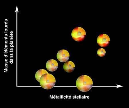 Corrélation de la métallicité entre les Pégasides et leurs étoiles parentes.© OCA