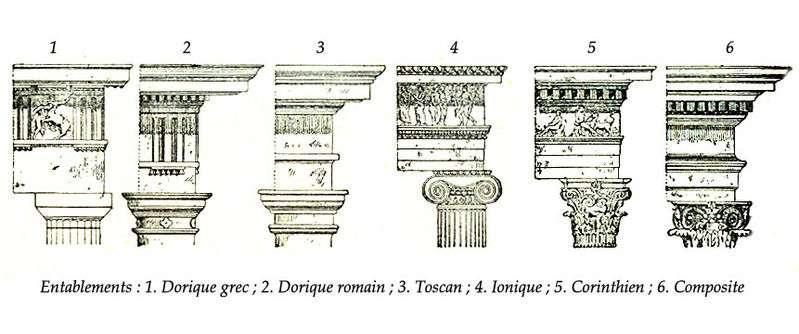 L'entablement est l'ensemble des constructions qui reposent sur les piliers d'un bâtiment. © Larousse 1922, Domaine Public, Wikimedia Commons