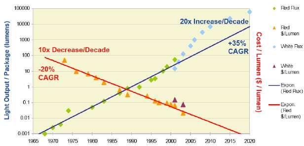 Les Led ont également une loi, moins connue que la fameuse loi de Moore. Appelée loi de Haitz, du nom de son inventeur Roland Haitz d'Agilent Technologies, elle stipule que les performances des Led doublent tous les 24 mois, alors que les prix sont divisés par 10 tous les dix ans. Sur le graphique, la ligne bleue montre l'évolution des technologies. On peut constater que celle des Led blanches (White Flux) est déjà en avance. La ligne rouge montre les coûts associés. © Institut polytechnique de Grenoble