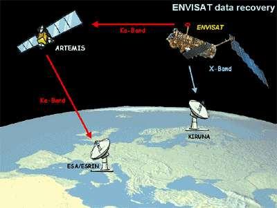 Lien entre Artemis et Envisat.crédit ESA