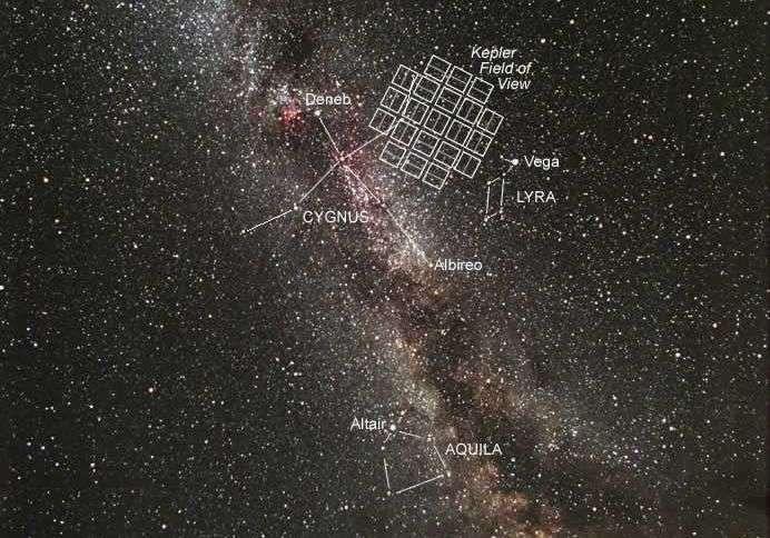 Champ embrassé par les détecteurs de Kepler devant la constellation du Cygne. Crédit Nasa