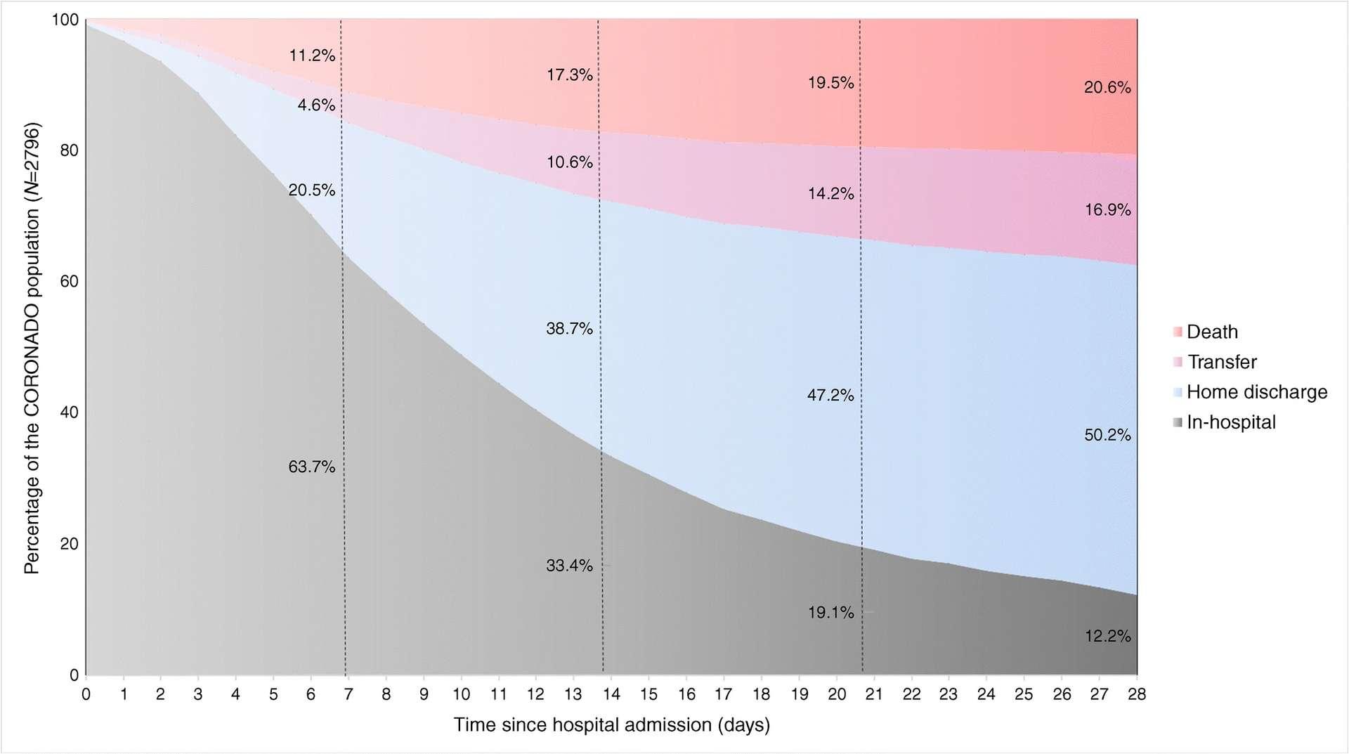 Répartition des patients au cours de l'hospitalisation. © Matthieu Wargny et al, Diabetologia, 2021