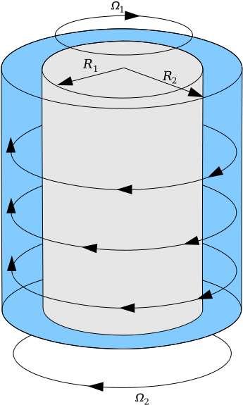 Deux cylindres concentriques et en rotations contraires sont nécessaires pour observer l'écoulement de Taylor-Couette. © Wikipédia