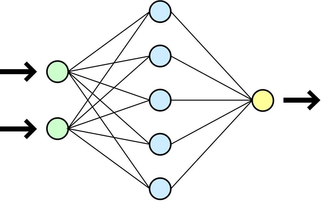 Schéma très simplifié d'un réseau neuronal. Les deux neurones de gauche (en vert) reçoivent les informations. Le traitement de ces données est déterminé par leurs connexions avec les neurones internes (en bleu). Les neurones qui reçoivent une donnée sont activés. L'information finale est envoyée sur le dernier neurone (en jaune) ou sur l'organe effecteur (un moteur par exemple). © Dake, Mysid, Licence Creative Commons 1.0