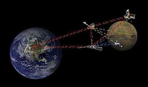 Réseau de communications spatiales. Crédit Nasa