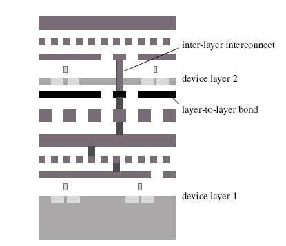 Schéma des connexions entre deux couches (layer 1 et layer 2), séparées par un isolant (bande noire). Crédit MIT