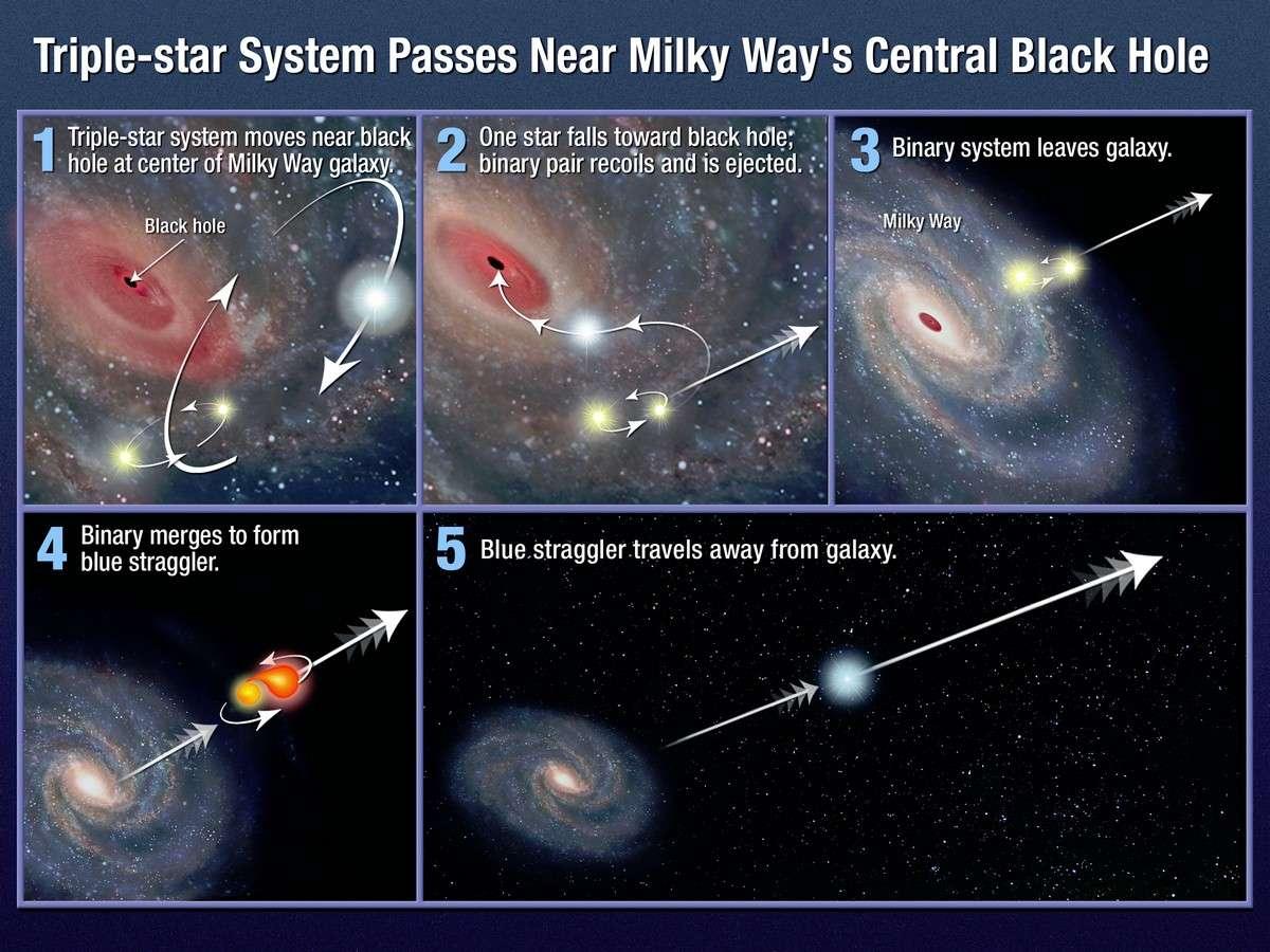 Cette vue d'artiste représente les différentes étapes du scénario élaboré par Warren Brown et son équipe pour expliquer l'évolution de l'étoile hyper-véloce HE 0437-5439. Crédit Nasa/Esa/A. Feild (STScI)