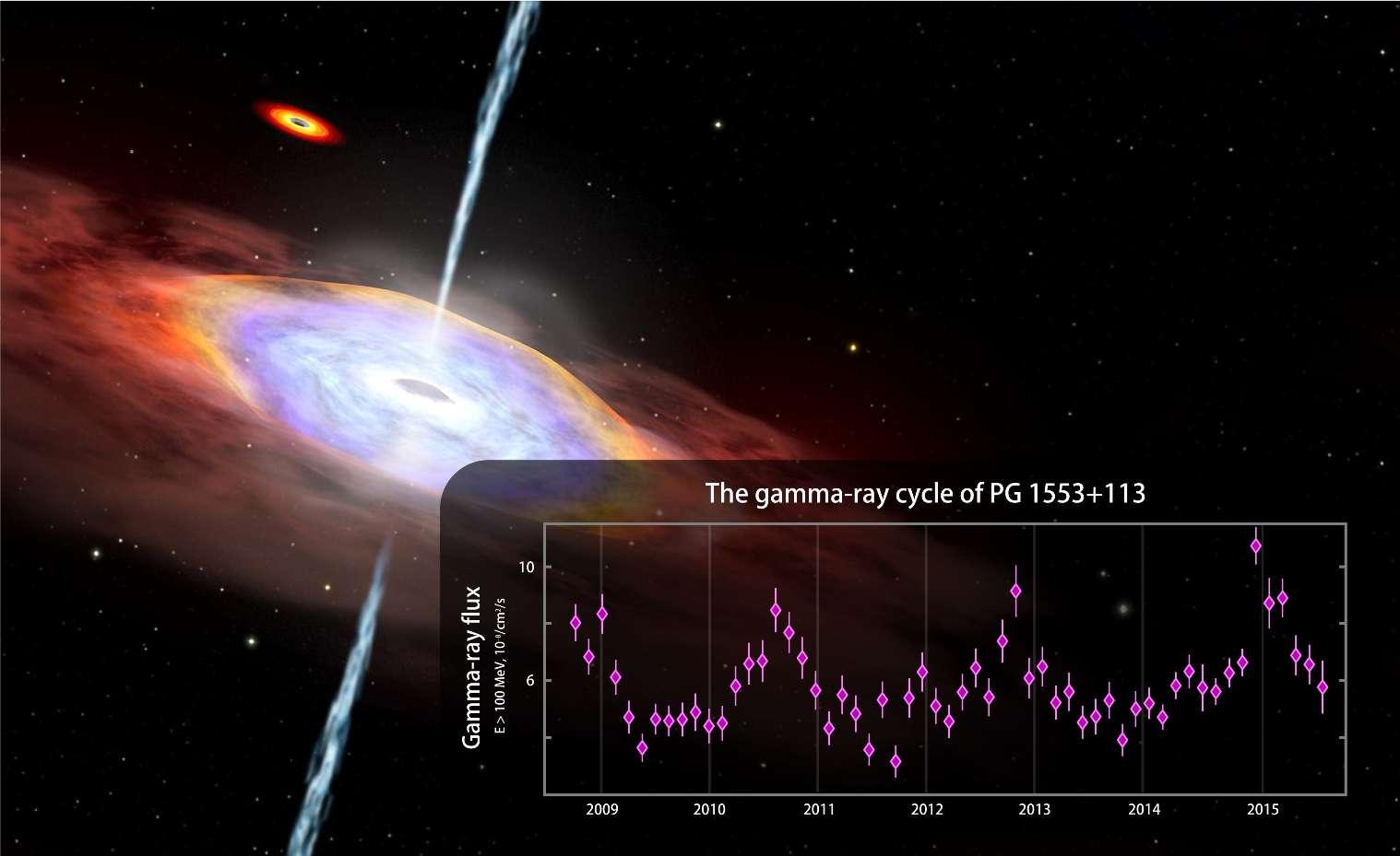 Les émissions gamma du blazar PG 155+113, ici en vue d'artiste, semblent fluctuer périodiquement. Les énergies en jeu dépasseraient 100 millions d'électrons-volts. À titre de comparaison, celle de la lumière visible est comprise entre 2 et 3 électrons-volts. Une explication possible est une oscillation du jet induite par l'attraction gravitationnelle d'un second trou noir massif, représenté en haut à gauche. © Nasa's Goddard Space Flight Center, CI Lab