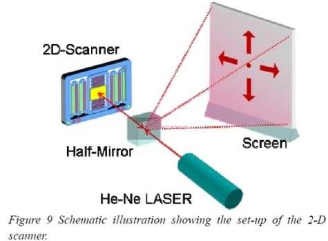 Un laser pointe le miroir mobile qui renvoie le point lumineux (via un miroir semi-transparent) vers l'écran de projection. La surface de l'image est balayée comme sur un écran cathodique, pixel par pixel. Crédit : Stanley Electric
