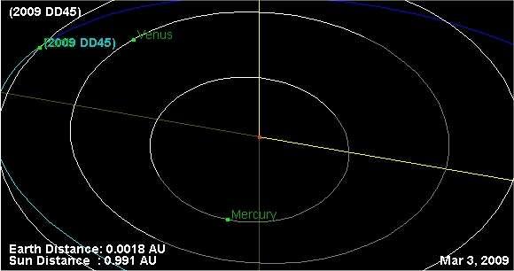 La trajectoire de 2009 DD45 calculée par le JPL (voir sur le site le nom du responsable du calcul, « Producer » : un certain Otto Matic...), ici montrée le 3 mars (mais pas à l'heure du rapprochement maximum). Cette animation fournit la position pour n'importe quelle date future. © JPL/Nasa