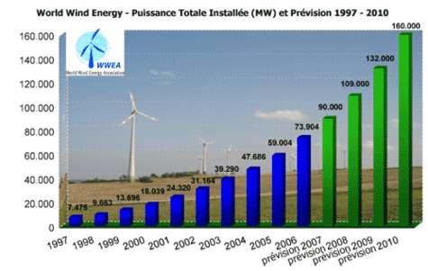 Eoliennes : capacité totale installée (MW) et prévisions 1997-2010
