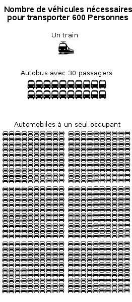 Nombre de véhicules nécessaires pour transporter 600 personnes compte tenu de leur taux d'occupation. © Cartedd Wikimédia domaine public
