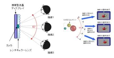 Grâce à un réseau de microlentilles, l'écran envoie deux images, l'une pour l'œil gauche, l'autre pour l'œil droit, donnant la sensation du relief. Une caméra suit le regard de la personne (image de gauche). Un logiciel recalcule en permanence l'aspect qu