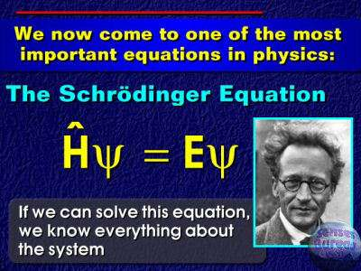 Equation de Schrödinger indépendante du temps