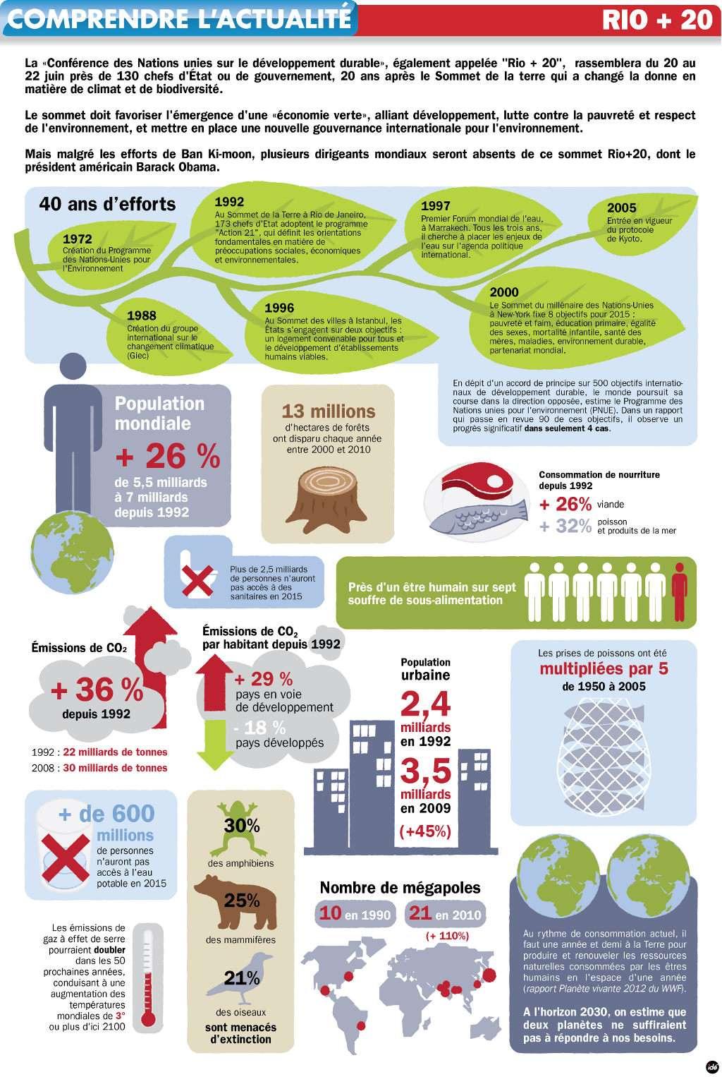 Brutalement résumées, deux décennies d'augmentation de l'emprise des humains sur leur planète. © Idé