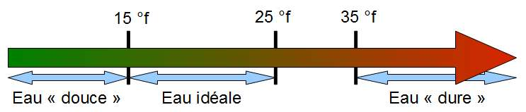 Échelle de dureté de l'eau, exprimée en degrés français (°f). © Bionet CC by-sa 3.0