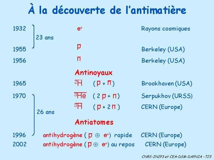 Les étapes des découvertes expérimentales sur l'antimatière.
