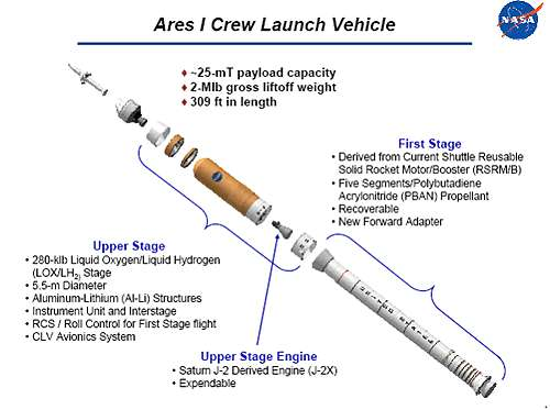 Le lanceur Ares I (ex CLV) du programme Constellation de la NASA