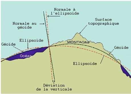 Le géoïde est défini selon le niveau moyen des océans. © DR