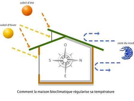 Régulation de température d'une maison bioclimatique. Crédits DR.