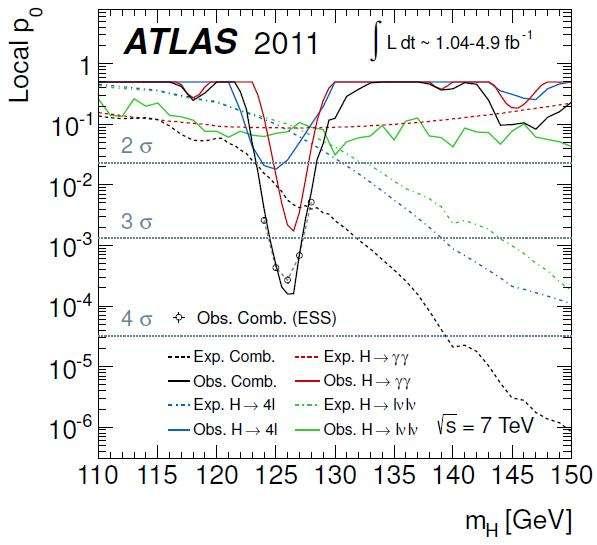 Un graphique des résultats des observations obtenues avec le détecteur Atlas concernant la chasse au boson de Higgs. On voit un pic renversé qui pointe vers l'existence d'un boson de Higgs d'une masse de 126 GeV mais qui ne suffit pas pour démontrer son existence. © Collaboration CMS-Cern