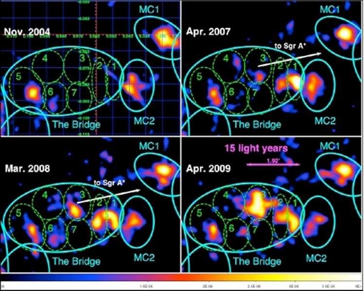 Cette séquence d'images obtenue par XMM-Newton montre l'évolution entre 2004 et 2009 de l'émission de fluorescence de plusieurs nuages moléculaires proches de Sgr A* (situé hors du champ). L'excellente résolution spatiale et spectrale des instruments de ce satellite à rayons X produit des images fines dans la raie de fluorescence du Fer à 6,4 keV et seulement dans cette raie. Les sous-régions 1, 2, 3 et 4 (en pointillé) du nuage appelé bridge (grande ellipse bleu) s'allument progressivement. La dimension de ce nuage est sur le ciel d'environ 2 minutes d'arc soit à la distance du centre galactique, 15 années-lumière. La flèche blanche pointe dans la direction de Sgr A*. Crédit : CEA-Esa