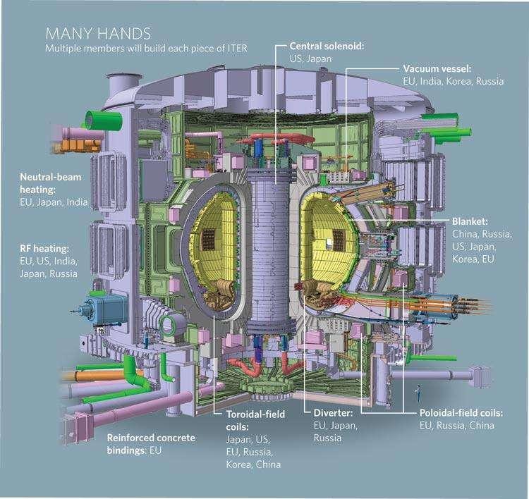 Schéma montrant certaines parties du réacteur Iter et indiquant les pays qui les construiront. Crédit : Nature