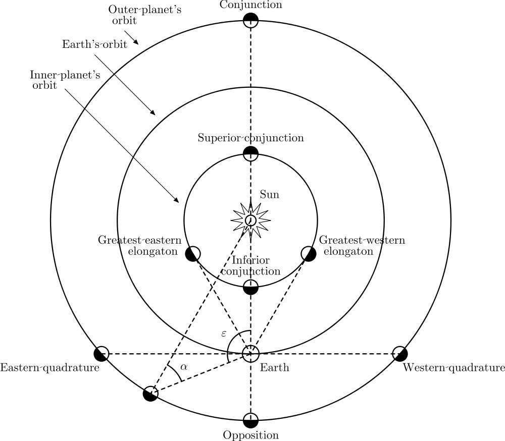L'élongation en astronomie donne lieu à d'autres notions. Ainsi, lorsque l'on considère des planètes sur une orbite extérieure à celle de la Terre, on peut définir les notions d'opposition et de conjonction. Dans le premier cas, l'élongation vaut 180°, et elle est nulle dans le second. D'autres dénominations existent avec les planètes sur des orbites internes, comme le montre le schéma ci-dessus. © Wikipédia