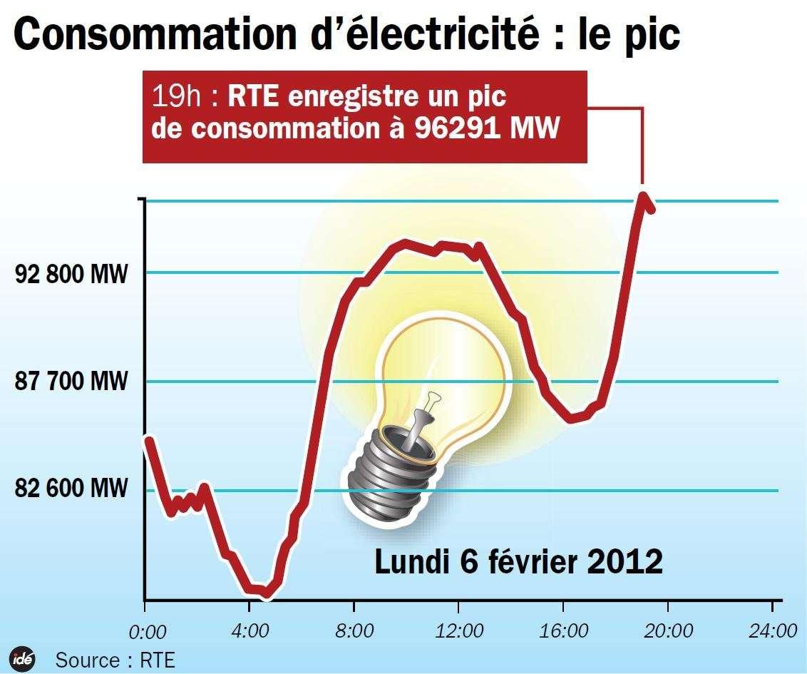 Lundi 6 février 2012 vers 19 h 00, 96.291 MW : le record de consommation d'électricité en France, du 15 décembre 2010, n'est pas battu. © Idé