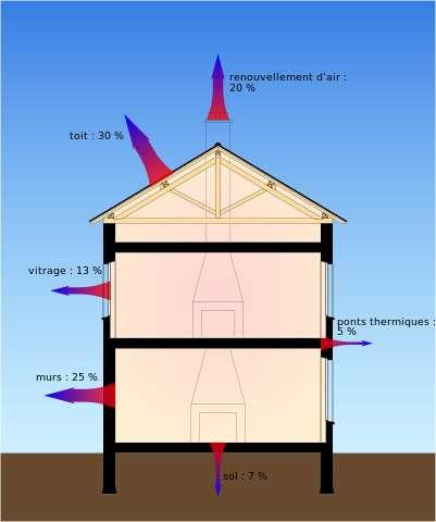 La déperdition thermique d'un bâtiment, selon des chiffres fournis par l'Ademe dans le cadre de ses recherches sur les économies d'énergie. L'Ademe développe différentes approches pour encourager l'économie d'énergie. © Coyau, Wikimedia Commons, cc by sa 3.0