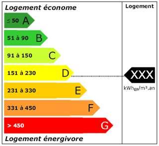 Echelle du Diagnostic Performance Energétique ou DPE. Crédits : ADEME.