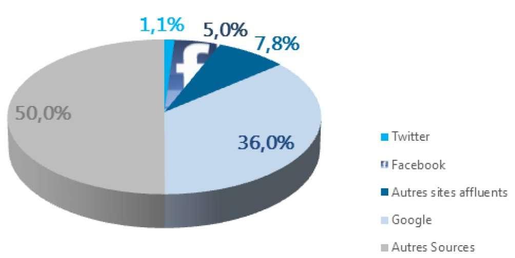 Si l'on demandait à chaque visiteur d'un site français d'actualité comment il est arrivé là, 36 % des réponses seraient « par Google ». Avec 5 %, la part de Facebook est en augmentation par rapport à 2012 et celle de Twitter est stable, à 1,1 %. © AT Internet
